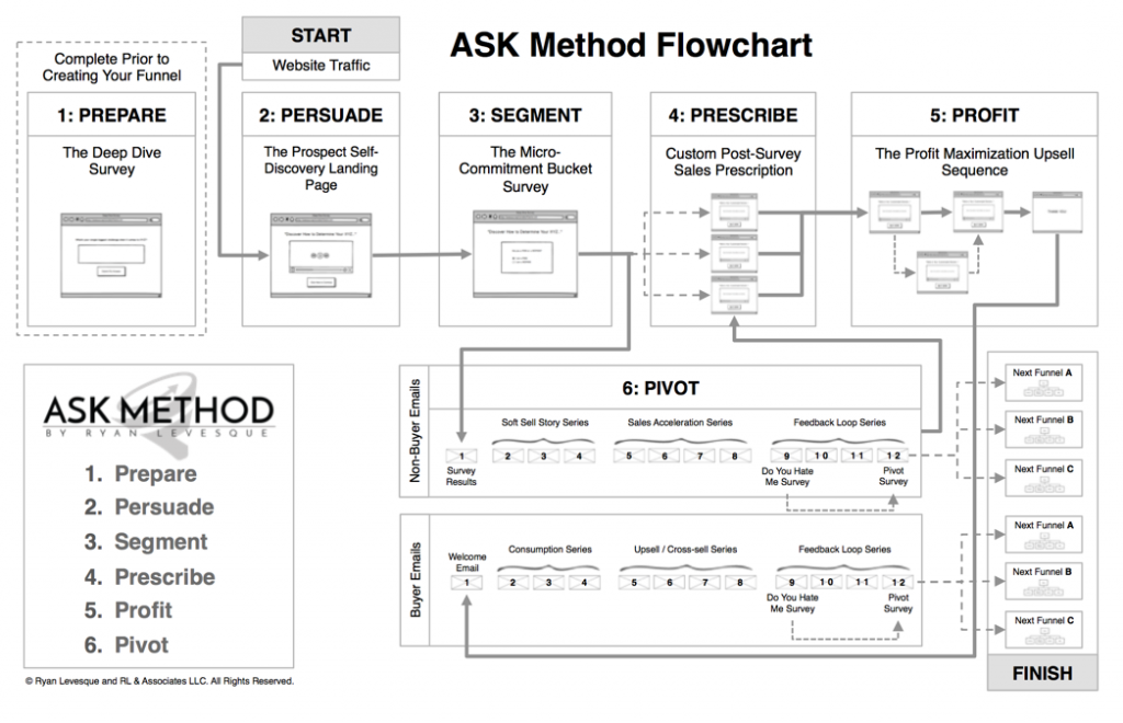 The ASK Formula (Method) Flowchart